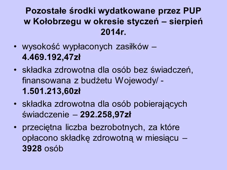Pozostałe środki wydatkowane przez PUP w Kołobrzegu w okresie styczeń – sierpień 2014r. wysokość wypłaconych zasiłków – 4.469.192,47zł składka zdrowot