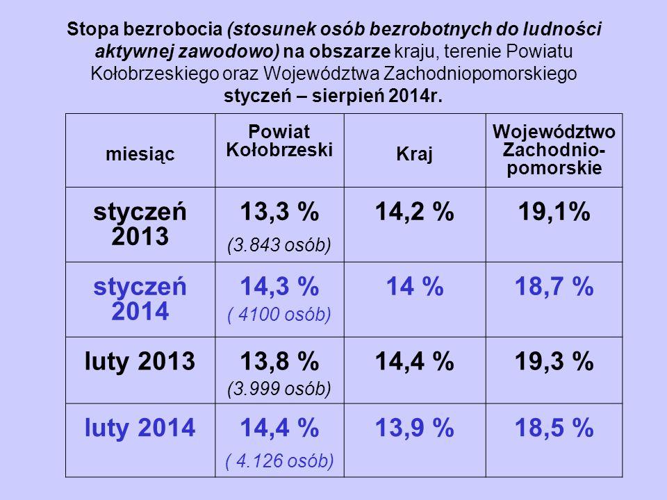 Stopa bezrobocia (stosunek osób bezrobotnych do ludności aktywnej zawodowo) na obszarze kraju, terenie Powiatu Kołobrzeskiego oraz Województwa Zachodniopomorskiego styczeń – sierpień 2014r.