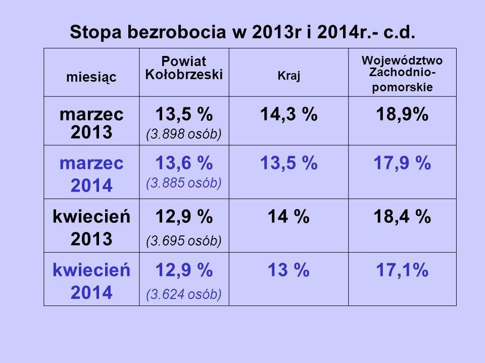 Stopa bezrobocia w 2013r i 2014r.- c.d. miesiąc Powiat Kołobrzeski Kraj Województwo Zachodnio- pomorskie marzec 2013 13,5 % (3.898 osób) 14,3 %18,9% m