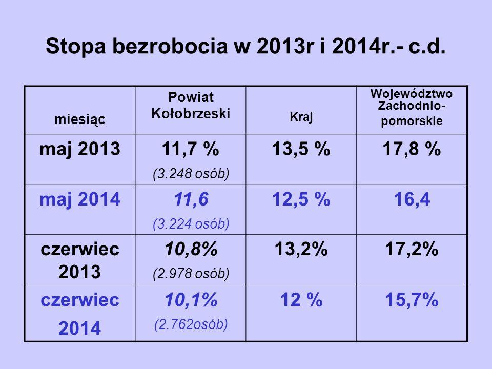 Stopa bezrobocia w 2013r i 2014r.- c.d. miesiąc Powiat Kołobrzeski Kraj Województwo Zachodnio- pomorskie maj 201311,7 % (3.248 osób) 13,5 %17,8 % maj