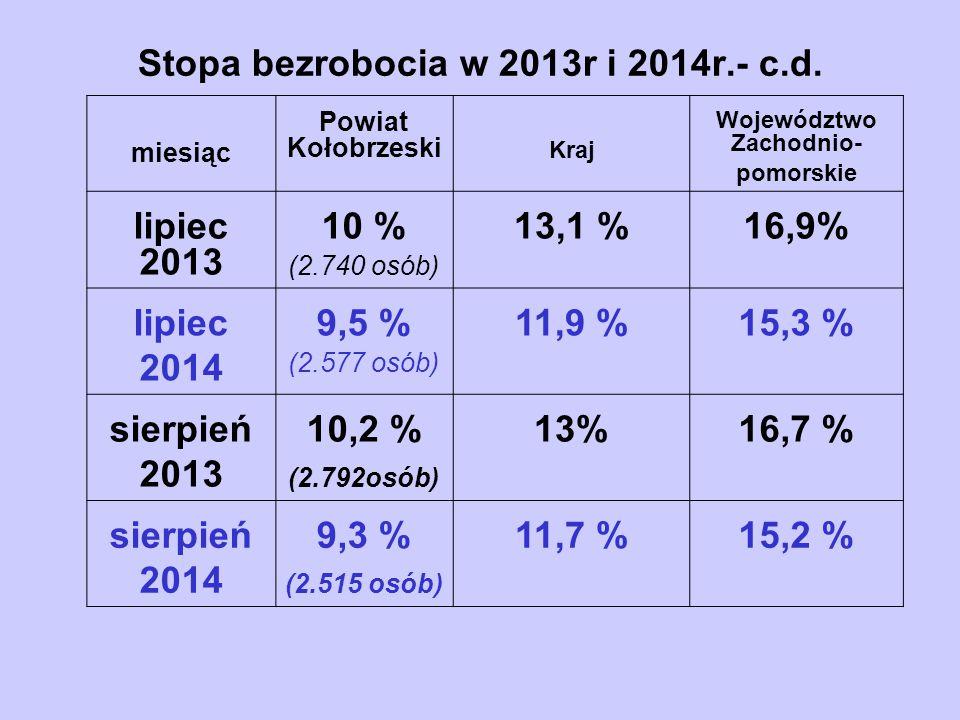 Stopa bezrobocia w 2013r i 2014r.- c.d. miesiąc Powiat Kołobrzeski Kraj Województwo Zachodnio- pomorskie lipiec 2013 10 % (2.740 osób) 13,1 %16,9% lip