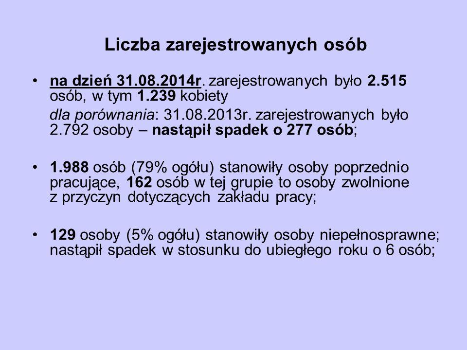 Liczba zarejestrowanych osób na dzień 31.08.2014r. zarejestrowanych było 2.515 osób, w tym 1.239 kobiety dla porównania: 31.08.2013r. zarejestrowanych