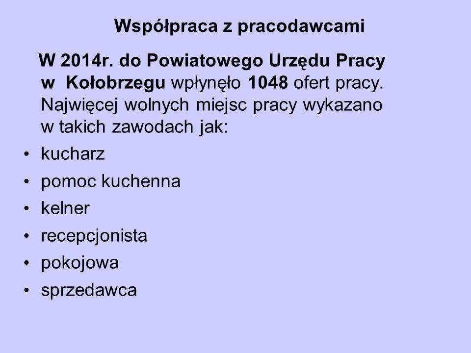Współpraca z pracodawcami W 2014r. do Powiatowego Urzędu Pracy w Kołobrzegu wpłynęło 1048 ofert pracy. Najwięcej wolnych miejsc pracy wykazano w takic