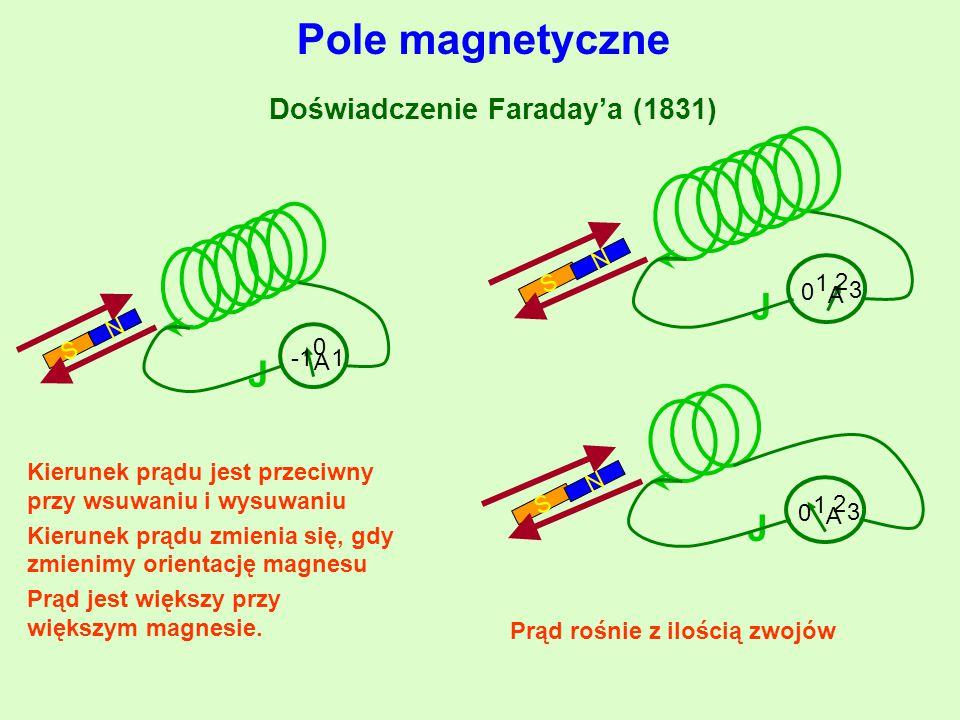 Kierunek prądu jest przeciwny przy wsuwaniu i wysuwaniu Kierunek prądu zmienia się, gdy zmienimy orientację magnesu Prąd jest większy przy większym ma