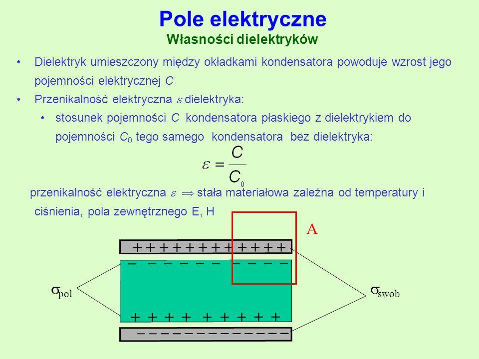 Pole elektryczne Własności dielektryków Dielektryk umieszczony między okładkami kondensatora powoduje wzrost jego pojemności elektrycznej C Przenikaln