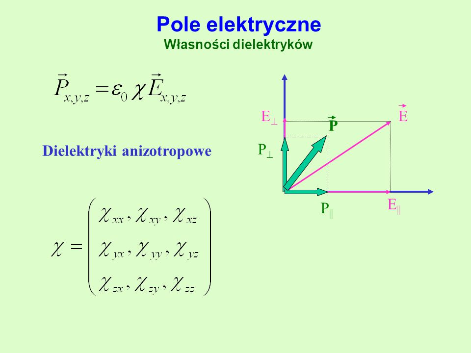 Pole elektryczne Własności dielektryków E E    EE P PP P    Dielektryki anizotropowe