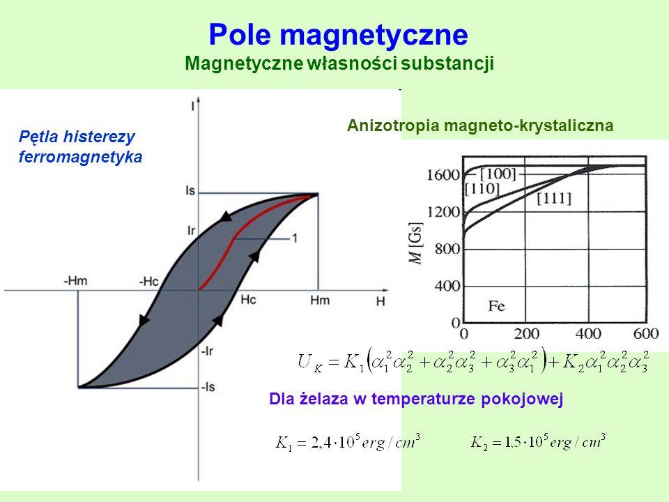 Pętla histerezy ferromagnetyka Anizotropia magneto-krystaliczna Dla żelaza w temperaturze pokojowej Pole magnetyczne Magnetyczne własności substancji