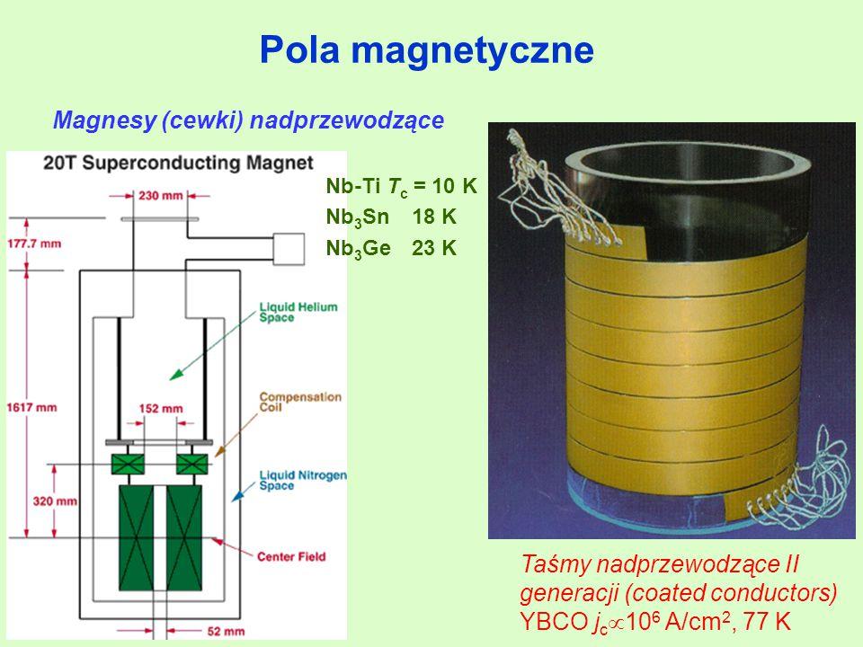 Magnesy (cewki) nadprzewodzące Nb-Ti T c = 10 K Nb 3 Sn18 K Nb 3 Ge23 K Taśmy nadprzewodzące II generacji (coated conductors) YBCO j c  10 6 A/cm 2,