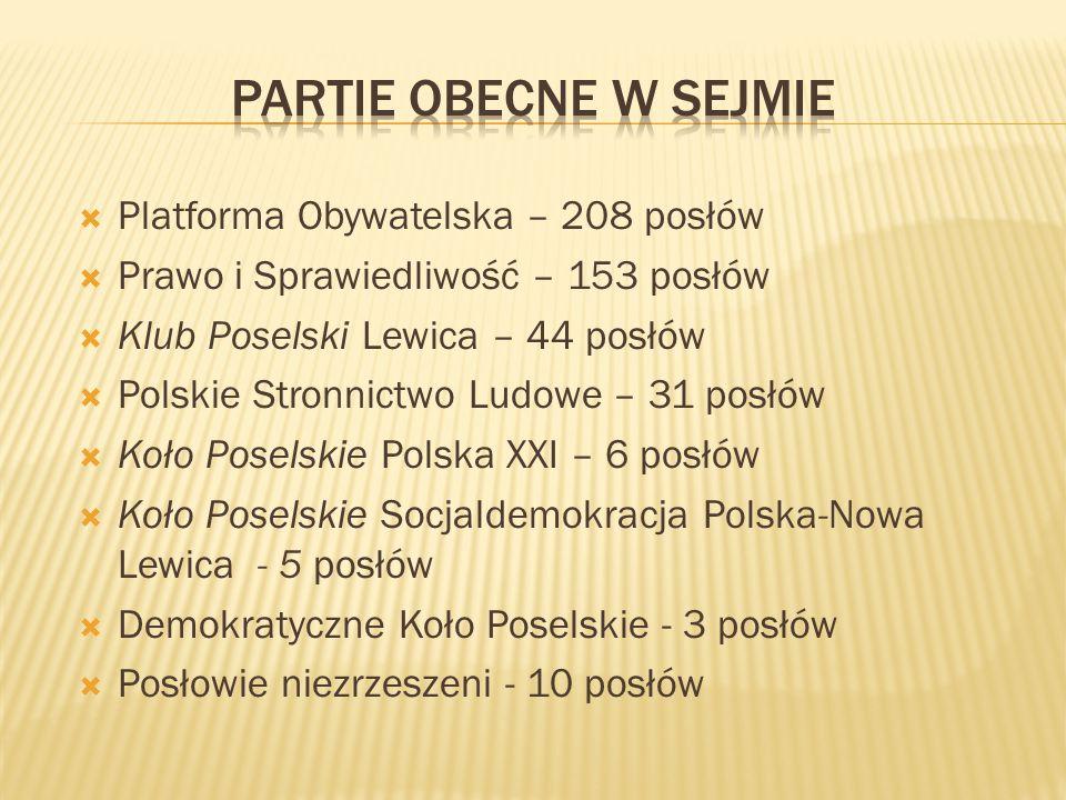  Platforma Obywatelska – 208 posłów  Prawo i Sprawiedliwość – 153 posłów  Klub Poselski Lewica – 44 posłów  Polskie Stronnictwo Ludowe – 31 posłów