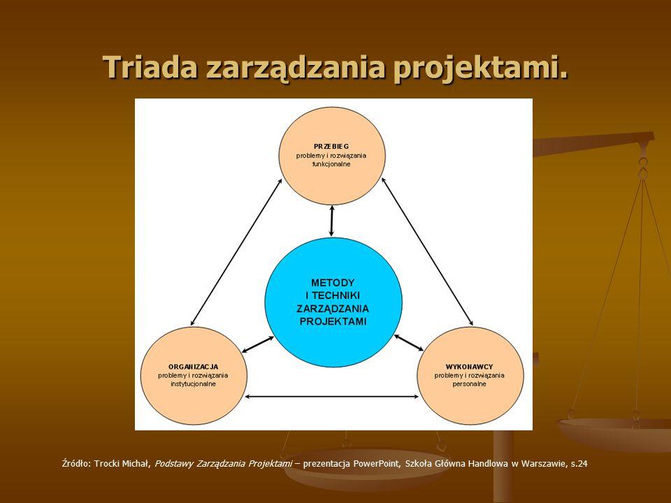 Triada zarządzania projektami. Źródło: Trocki Michał, Podstawy Zarządzania Projektami – prezentacja PowerPoint, Szkoła Główna Handlowa w Warszawie, s.