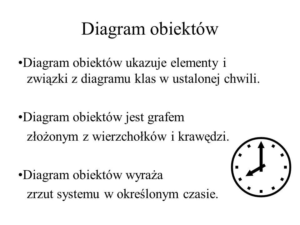 Diagram obiektów Diagram obiektów ukazuje elementy i związki z diagramu klas w ustalonej chwili. Diagram obiektów jest grafem złożonym z wierzchołków