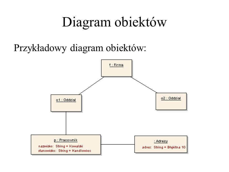 Diagram obiektów Przykładowy diagram obiektów: