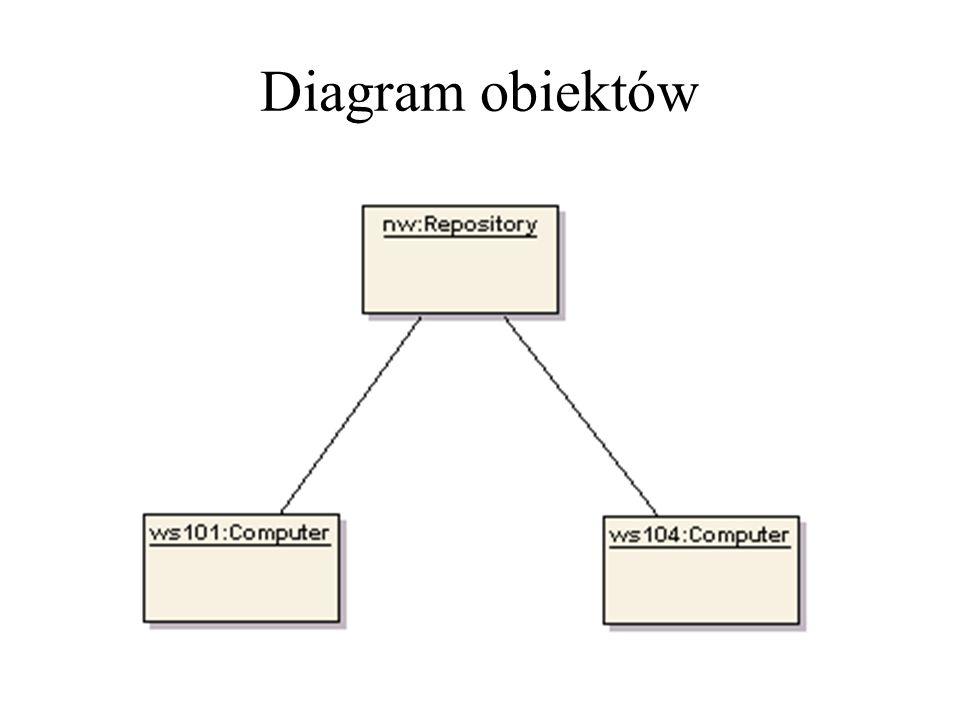 Diagram obiektów