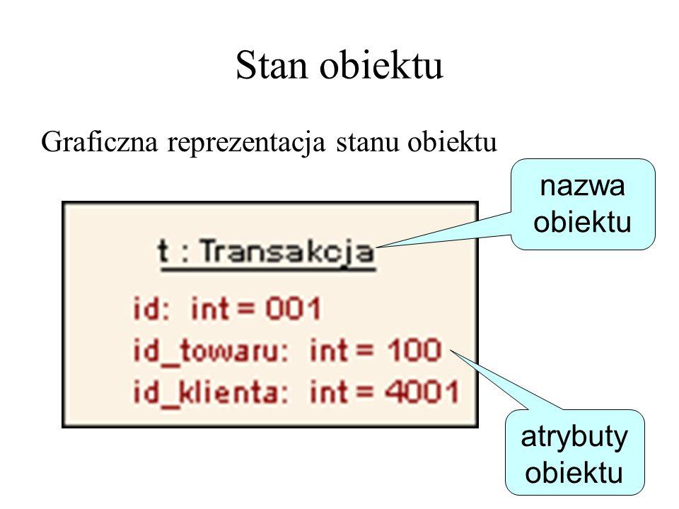 Stan obiektu Graficzna reprezentacja stanu obiektu nazwa obiektu atrybuty obiektu