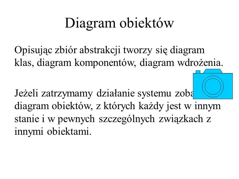 Diagram obiektów Opisując zbiór abstrakcji tworzy się diagram klas, diagram komponentów, diagram wdrożenia. Jeżeli zatrzymamy działanie systemu zobacz