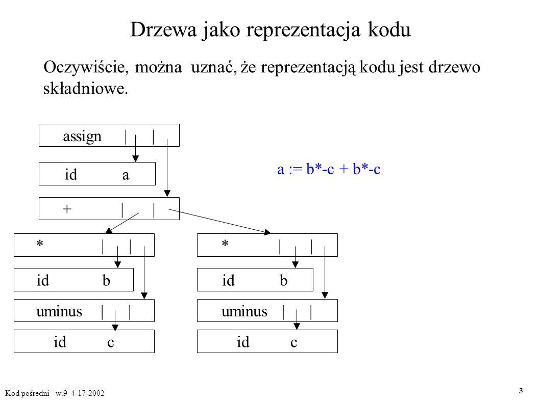 Szkic obiektowego generowania kodu class Expression () { Expression left, right; KodPośredni kod; Adres pozycja; void genkod(){} } // Expression; class Suma extends Expression() { void genkod() { left.gencod(); right.gencod(); t = g.nowaTymczas; gen( t := left.pozycja + right.pozycja); } } // Suma class Iloczyn extends Expression () { // podobnie } Kod pośredni w.9 4-17-2002 14