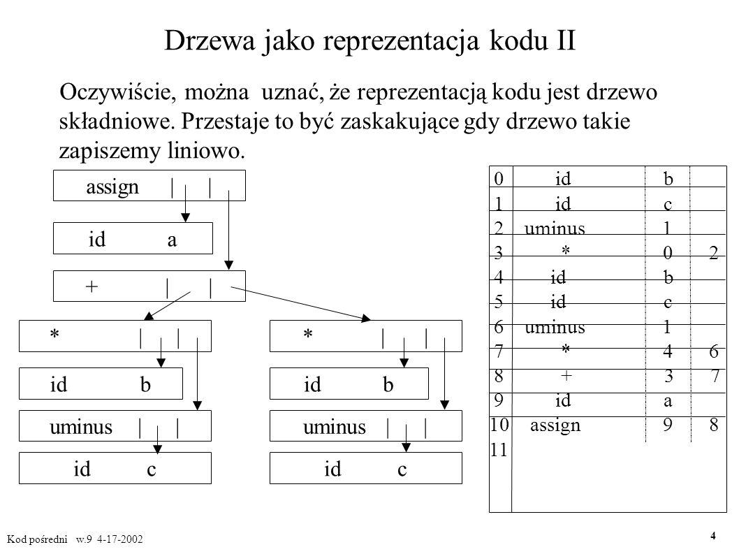 Wywołania procedur II Rozpatrzmy prosty przykład: instrukcja procedury postaci id(E, E,...,E) załóżmy, że parametry są przekazywane przez referencję trzeba więc wygenerować kod pośredni prowadzący do obliczenia tych argumentów, które nie są nazwami prostymi, a po nich umieścić instrukcje param, po jednej dla każdego argumentu.