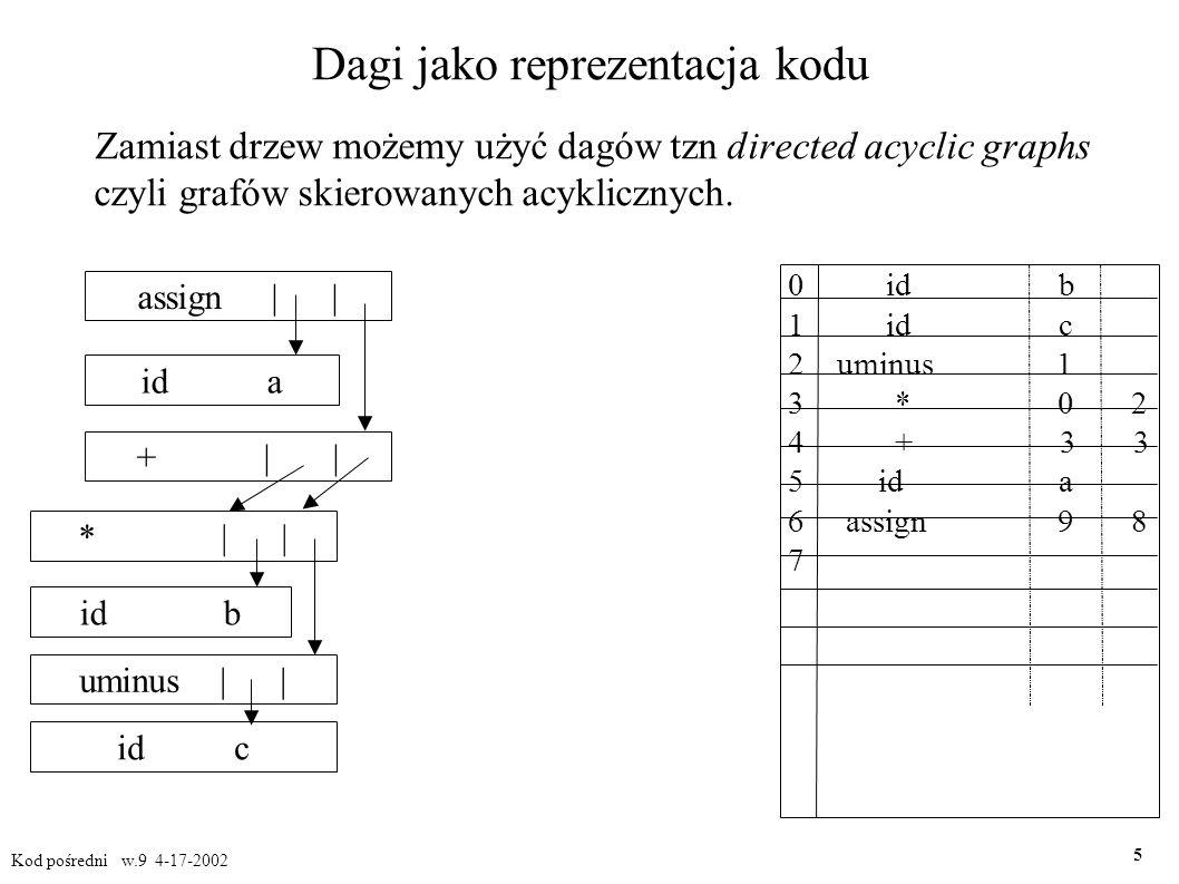 Czwórki czyli kod trójadresowy Po udekorowaniu drzewa składniowego odpowiednimi atrybutami np.