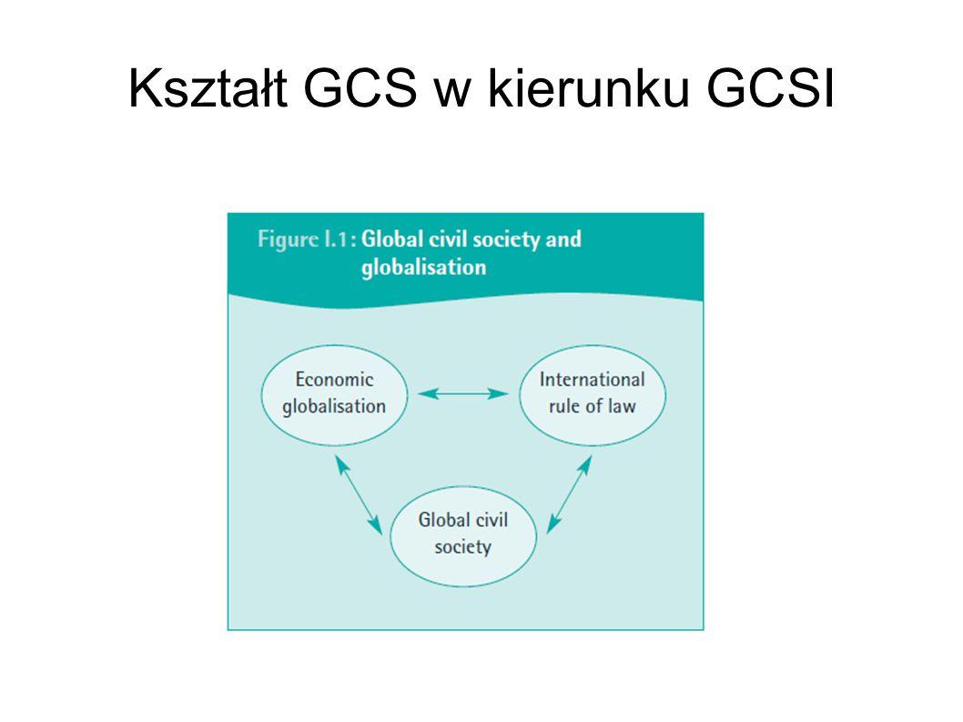 Kształt GCS w kierunku GCSI