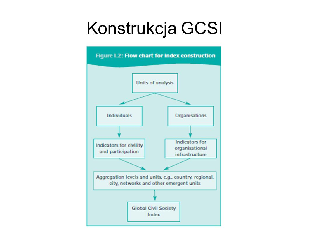 Konstrukcja GCSI