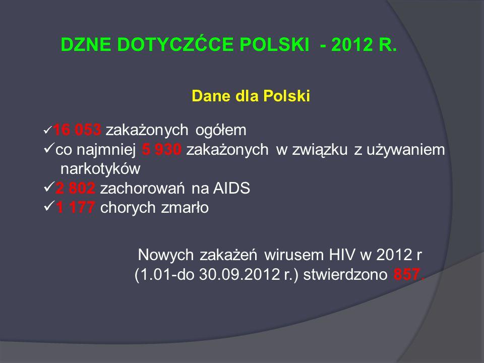 Dane dla Polski 16 053 zakażonych ogółem co najmniej 5 930 zakażonych w związku z używaniem narkotyków 2 802 zachorowań na AIDS 1 177 chorych zmarło D