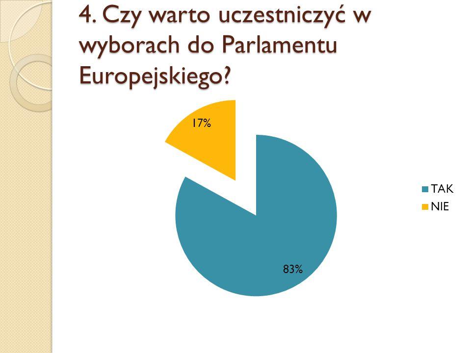 4. Czy warto uczestniczyć w wyborach do Parlamentu Europejskiego?