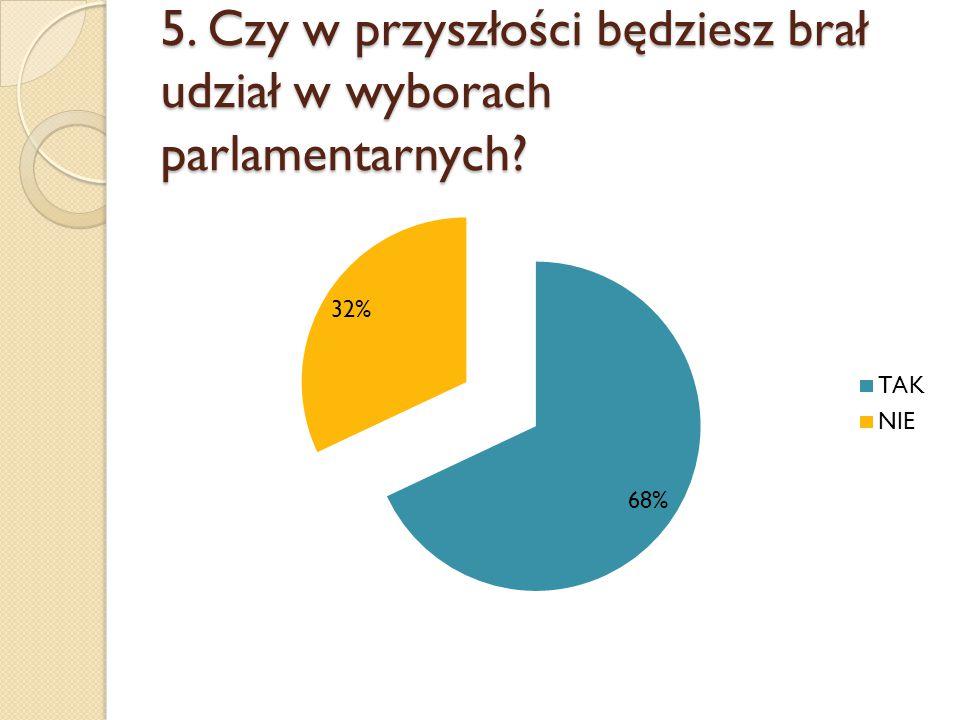 5. Czy w przyszłości będziesz brał udział w wyborach parlamentarnych?