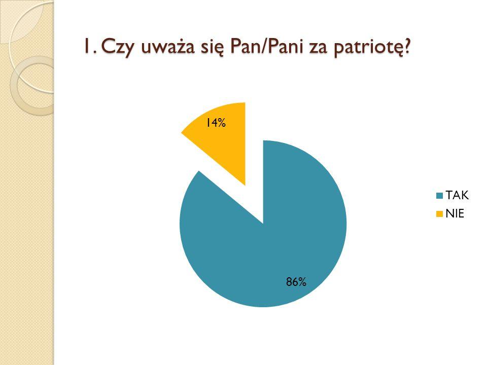 1. Czy uważa się Pan/Pani za patriotę?