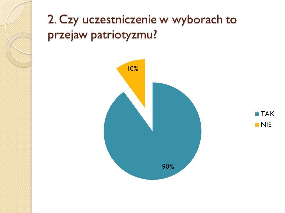2. Czy uczestniczenie w wyborach to przejaw patriotyzmu?
