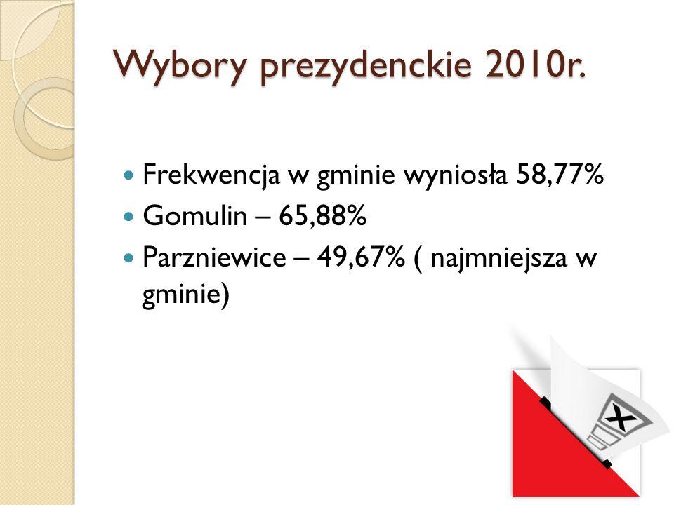 Wybory prezydenckie 2010r. Frekwencja w gminie wyniosła 58,77% Gomulin – 65,88% Parzniewice – 49,67% ( najmniejsza w gminie)
