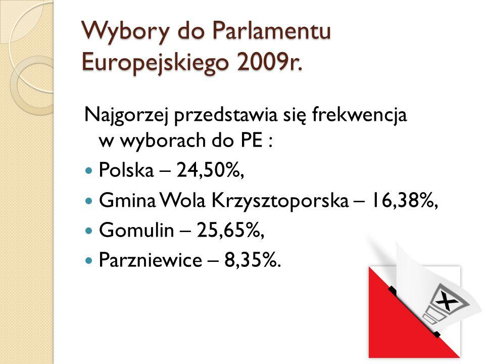Wybory do Parlamentu Europejskiego 2009r. Najgorzej przedstawia się frekwencja w wyborach do PE : Polska – 24,50%, Gmina Wola Krzysztoporska – 16,38%,