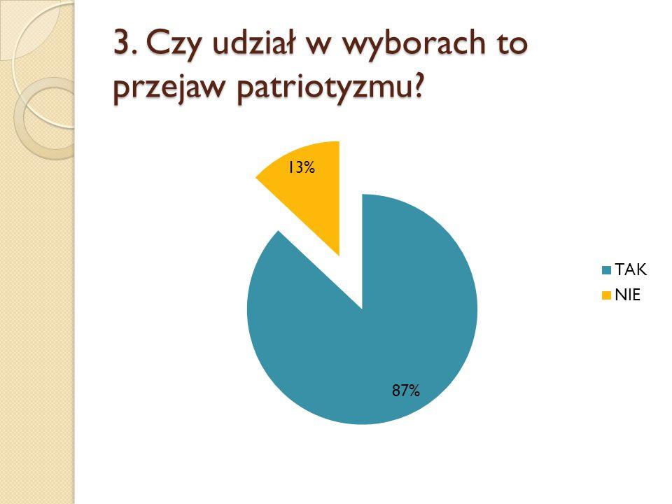 3. Czy udział w wyborach to przejaw patriotyzmu?