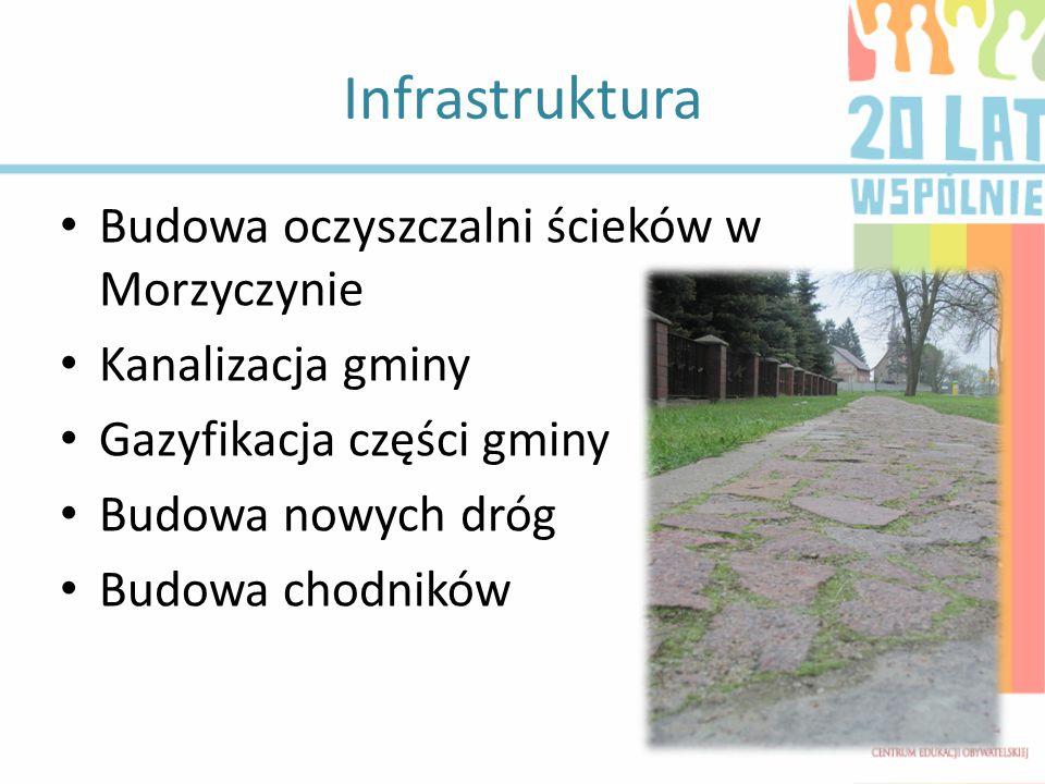 Infrastruktura Budowa oczyszczalni ścieków w Morzyczynie Kanalizacja gminy Gazyfikacja części gminy Budowa nowych dróg Budowa chodników