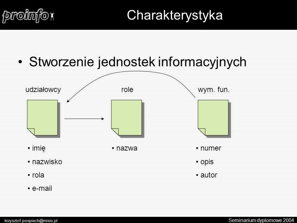 Stworzenie jednostek informacyjnych Seminarium dyplomowe 2004 krzysztof.pospiech@misiu.pl Charakterystyka imię nazwisko rola e-mail udziałowcyrole nazwa wym.