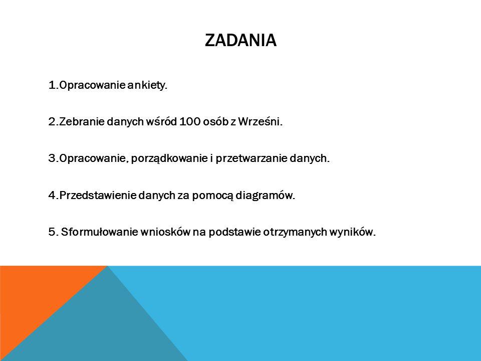 ZADANIA 1.Opracowanie ankiety. 2.Zebranie danych wśród 100 osób z Wrześni. 3.Opracowanie, porządkowanie i przetwarzanie danych. 4.Przedstawienie danyc