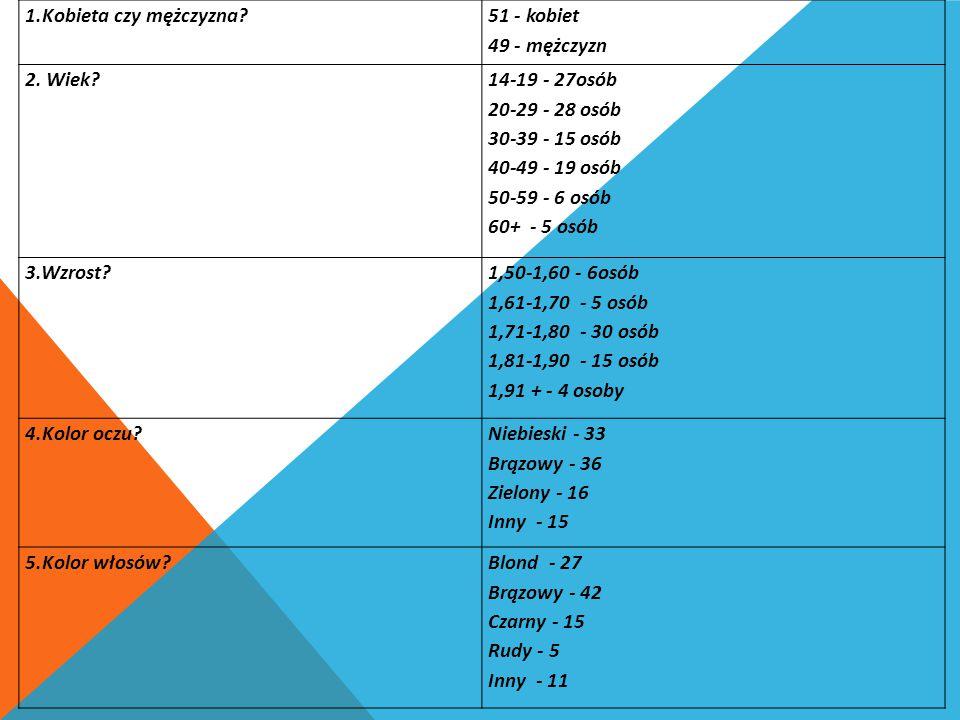 1.Kobieta czy mężczyzna? 51 - kobiet 49 - mężczyzn 2. Wiek? 14-19 - 27osób 20-29 - 28 osób 30-39 - 15 osób 40-49 - 19 osób 50-59 - 6 osób 60+ - 5 osób