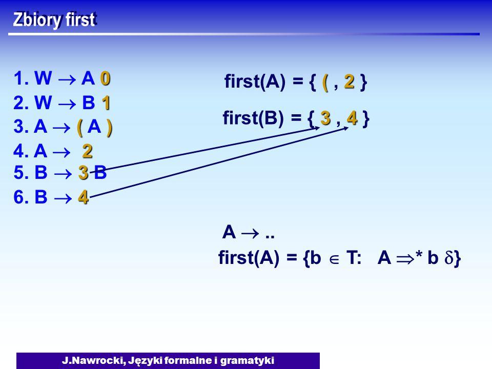 J.Nawrocki, Języki formalne i gramatyki Zbiory first A .. first(A) = {b  T: A  * b  } 0 1. W  A 0 1 2. W  B 1 () 3. A  ( A ) 3 5. B  3 B 2 4.