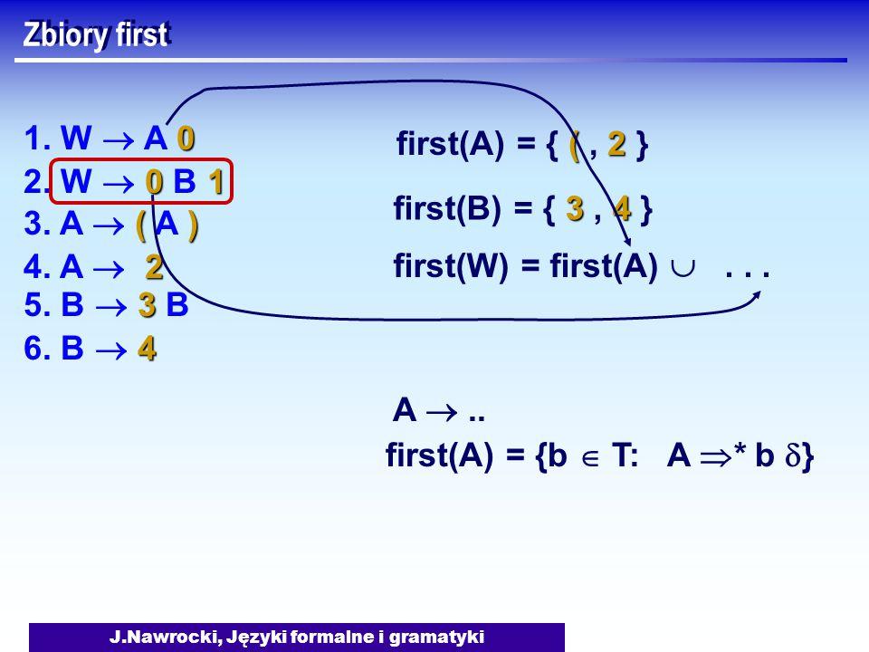 J.Nawrocki, Języki formalne i gramatyki Zbiory first A .. first(A) = {b  T: A  * b  } 0 1. W  A 0 01 2. W  0 B 1 () 3. A  ( A ) 3 5. B  3 B 2