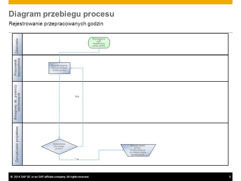 ©2014 SAP SE or an SAP affiliate company. All rights reserved.5 Diagram przebiegu procesu Rejestrowanie przepracowanych godzin Pracownik (specjalista)