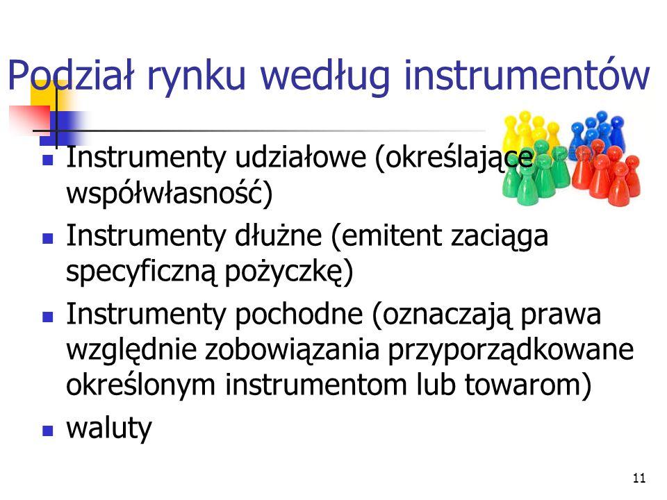 11 Instrumenty udziałowe (określające współwłasność) Instrumenty dłużne (emitent zaciąga specyficzną pożyczkę) Instrumenty pochodne (oznaczają prawa względnie zobowiązania przyporządkowane określonym instrumentom lub towarom) waluty Podział rynku według instrumentów