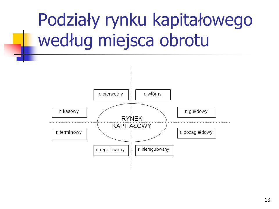 13 Podziały rynku kapitałowego według miejsca obrotu r.