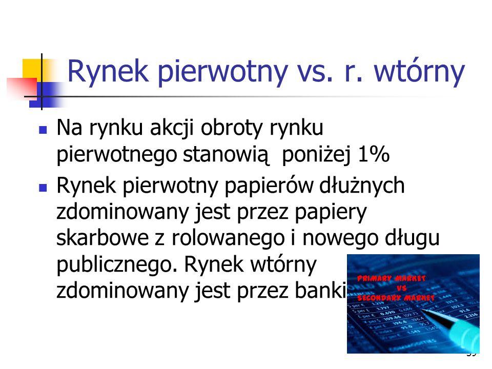 Rynek pierwotny vs.r.