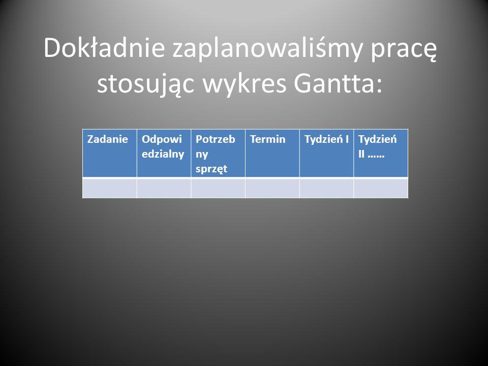 Dokładnie zaplanowaliśmy pracę stosując wykres Gantta: ZadanieOdpowi edzialny Potrzeb ny sprzęt TerminTydzień ITydzień II ……