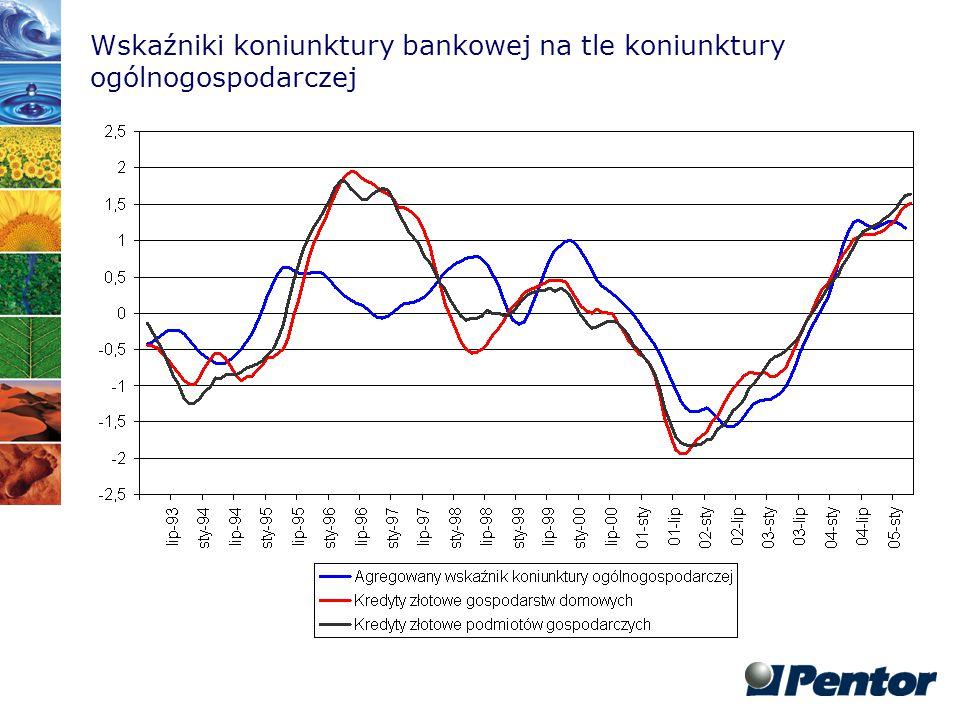 Wskaźnik prognozy sytuacji ekonomicznej banku vs.