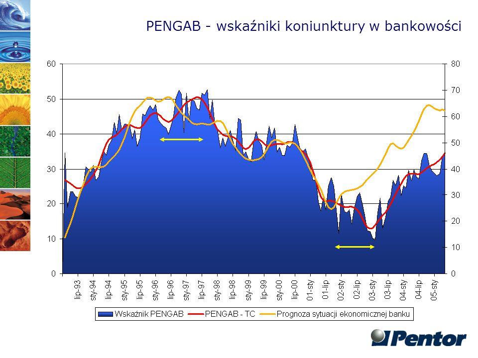 PENGAB - wskaźniki koniunktury w bankowości