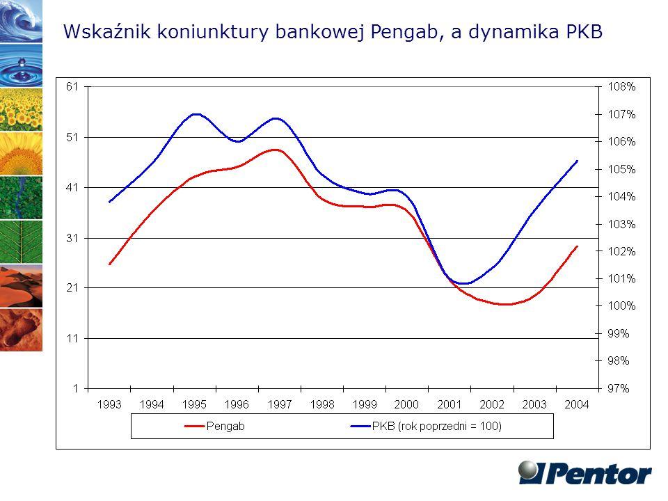 Wskaźnik koniunktury bankowej Pengab, a dynamika PKB