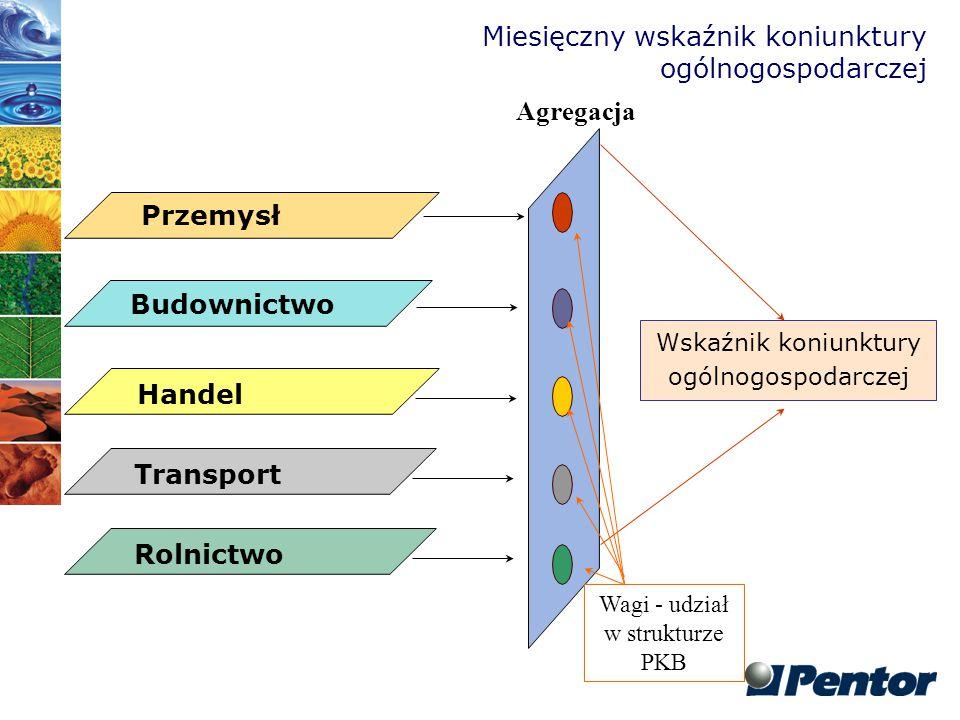 Agregowany wskaźnik koniunktury ogólnogospodarczej vs.