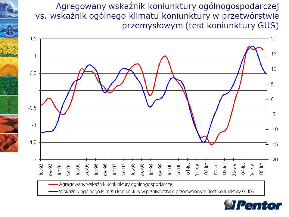 Agregowany wskaźnik koniunktury ogólnogospodarczej vs. wskaźnik ogólnego klimatu koniunktury w przetwórstwie przemysłowym (test koniunktury GUS)