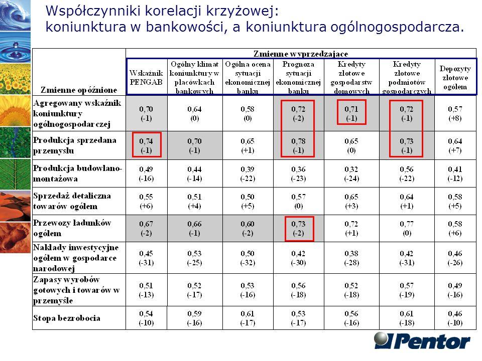 Współczynniki korelacji krzyżowej: koniunktura w bankowości, a koniunktura ogólnogospodarcza.