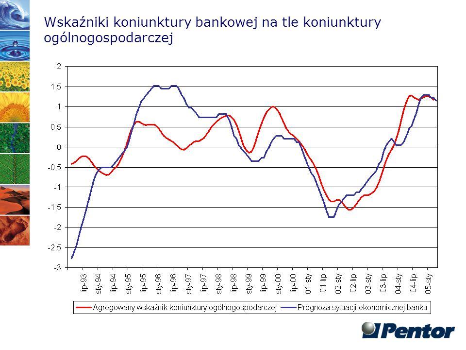 Wskaźniki koniunktury bankowej na tle koniunktury ogólnogospodarczej